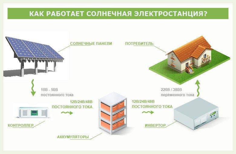 Принцип работы солнечной электростанции.