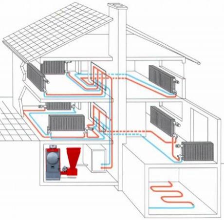 Самые востребованные способы отопления загородного дома