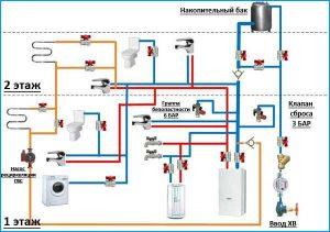 Организация системы отопления и горячего водоснабжения в частном доме